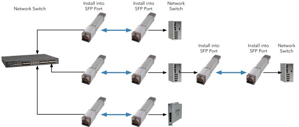 Application Diagram(s) for SFP-VDSLAB