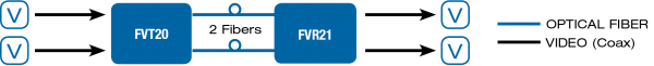 Application Diagram(s) for FVT20