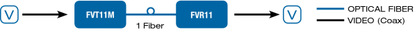 Application Diagram(s) for FVR11