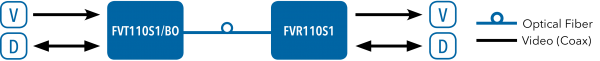 Application Diagram(s) for FVT1101/BO Series