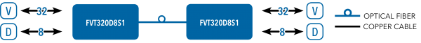 Application Diagram(s) for FVT/FVR320D8S1