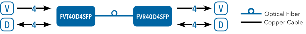 Application Diagram(s) for FVT/FVR40D4SFP