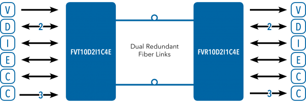 Application Diagram(s) for FVT/FVR10D2I1C4E