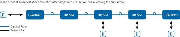 Application Diagram(s) for FDX72 Series
