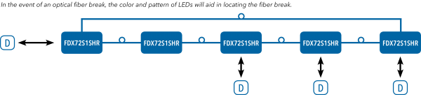 Application Diagram(s) for FDX72SHR Series