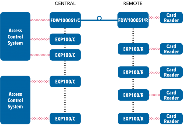 Application Diagram(s) for EXP100 Series