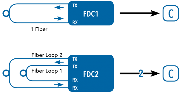 Application Diagram(s) for FDC1/FDC2