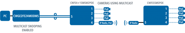 Application Diagram(s) for CLFE4+1SMS Series