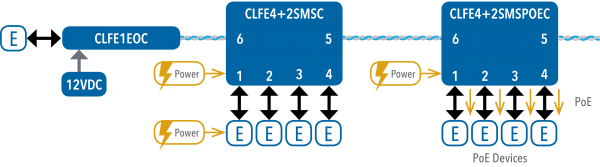 Application Diagram(s) for CLFE4+2SMS Series