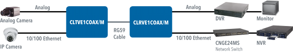 Application Diagram(s) for CL(T,R)VE(1,2)COAX Series
