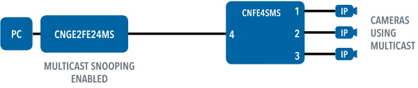 Application Diagram(s) for CNFE4SMS