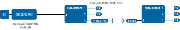 Application Diagram(s) for CNFE4SMSPOE