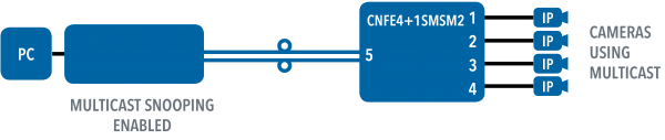 Application Diagram(s) for CNFE4+1SMS Series
