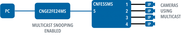 Application Diagram(s) for CNFE5SMS