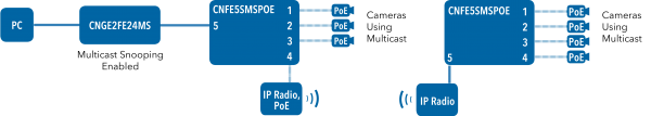 Application Diagram(s) for CNFE5SMSPOE