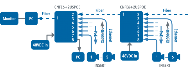 Application Diagram(s) for CNFE6+2USPOE Series