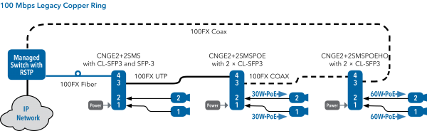 Application Diagram(s) for CNGE2+2SMS Series