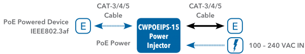Application Diagram(s) for CWPOEIPS-15