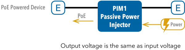Application Diagram(s) for PIM1