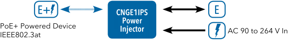 Application Diagram(s) for CNGE1IPS Series