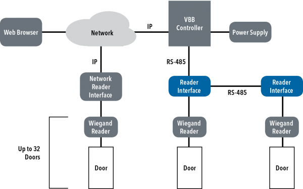 Application Diagram(s) for VBB-RI