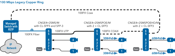 Application Diagram(s) for CNGE4+2SMS Series